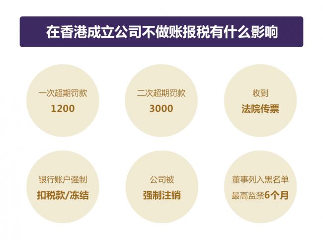 香港公司不做账报税的后果